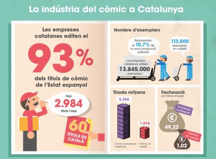 El sector del còmic a Catalunya, en format d'infografia